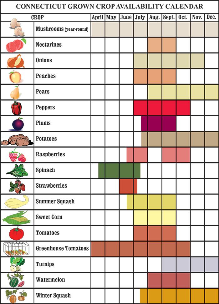 CT Crop Calendar